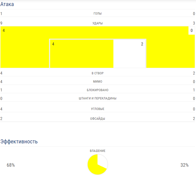 "<p>Статистика первого тайма.  Скриншот с сайта <a href=""https://ru.uefa.com/uefanationsleague/season=2019/matches/round=2000959/match=2024084/statistics/index.html?iv=true"" target=""_blank"">uefa.com</a></p>"